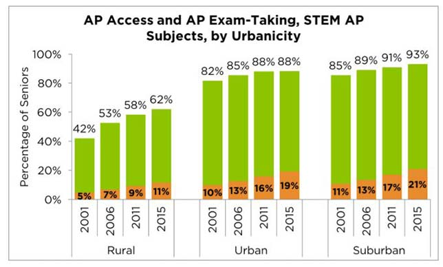 STEM-oriented AP access and exam-taking. Green bars show the percentage of high school seniors in all types of urbanicity with access to at least one STEM AP courses; orange bars show participation. Source: Advanced Placement Access and Success: How do rural schools stack up?